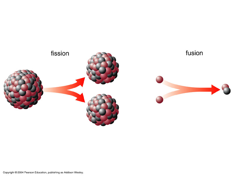 fission and fusion nuclear reactions Nuclear fusion and nuclear fission are two different types of energy-releasing reactions in which energy is released from high-powered atomic bonds between the particles within the nucleus.