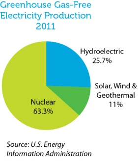 Greenhouse Gas-Free Electricity Production