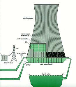 Water is pumped from the cooling tower basin to the plant's condenser, and back to the cooling tower. Some of the warmth is immediately released by spraying over a grid, allowing some of the liquid to evaporate.