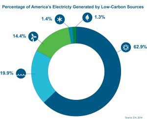 Nuclear power plants provide the majority of low-carbon electricity in the U.S.