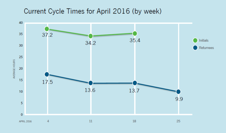 Current in-processing cycle times at Kings Mountain Generation Support Facility